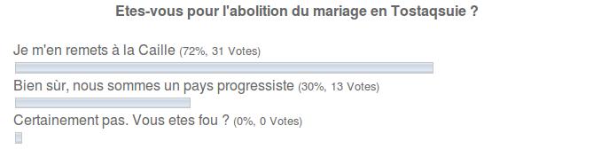 sondage - abolition du mariage